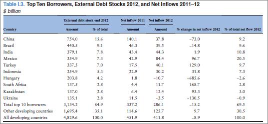 dollarkursen siden år 2000